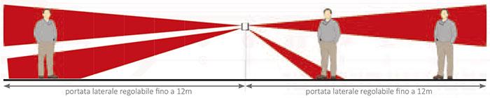 Schemi Elettrici Barriera Infrarossi : Antifurto perimetrale con sensore moskito infrarossi antimask